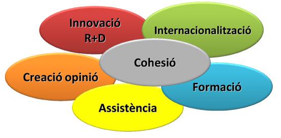 Informació d'ACCIÓ per a ajuts a projectes de R+D+I